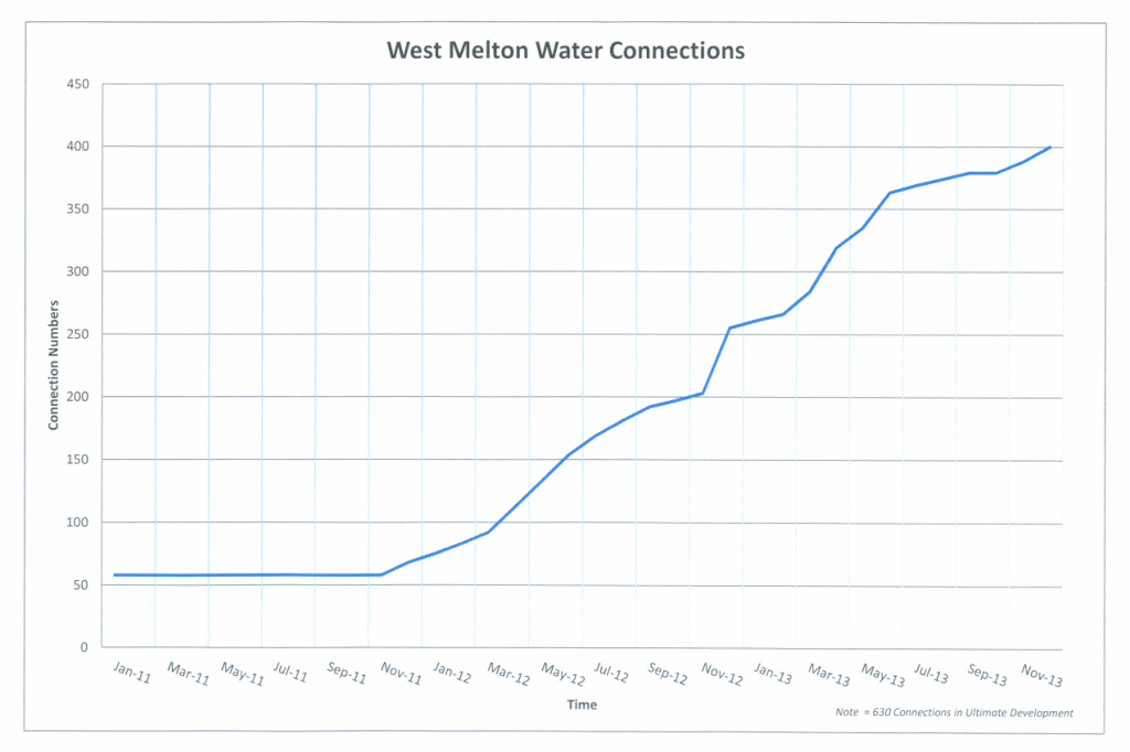water_connections